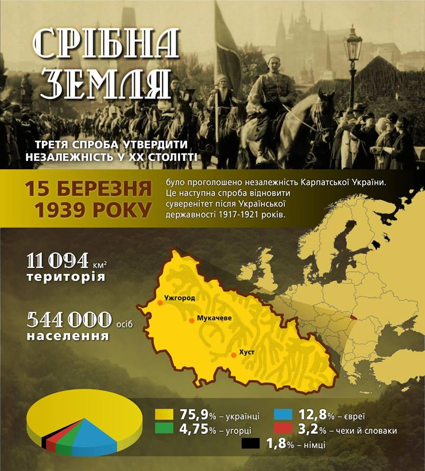 Карпатська Україна (інфографіка)