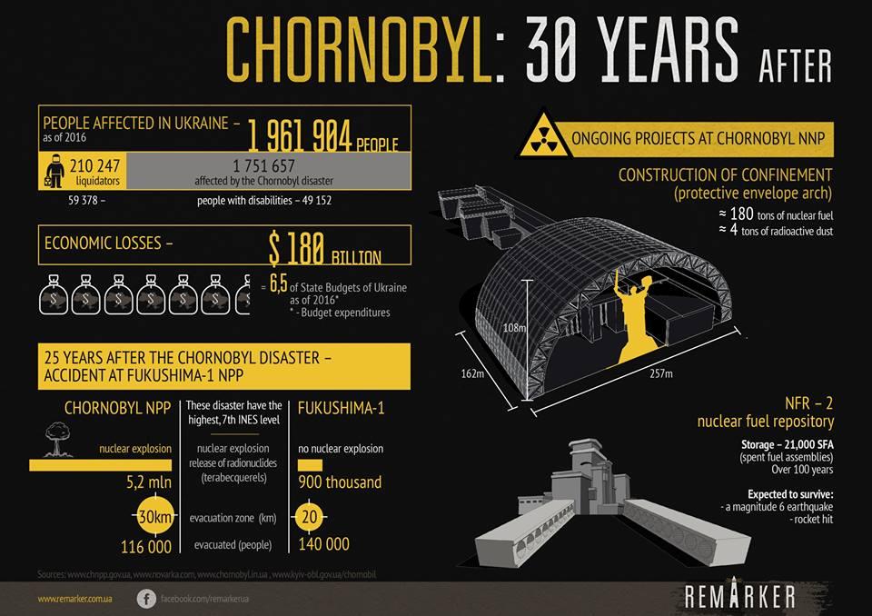 Чорнобиль: інфографіка