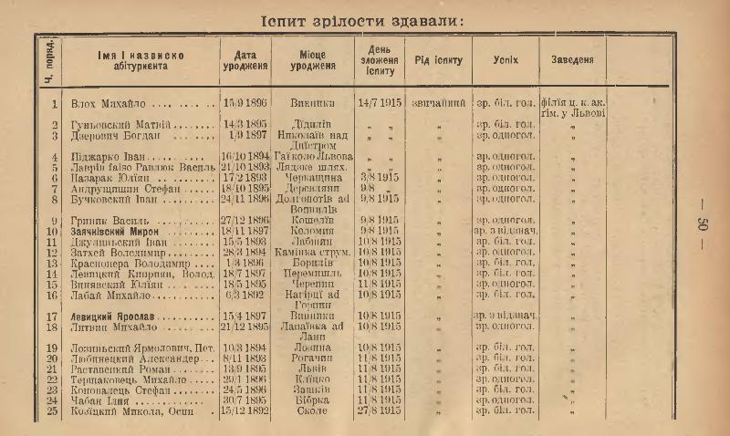 Звіт Академічної гімназії у Львові, 1916